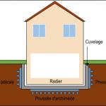 Cuvelage pour sous-sol